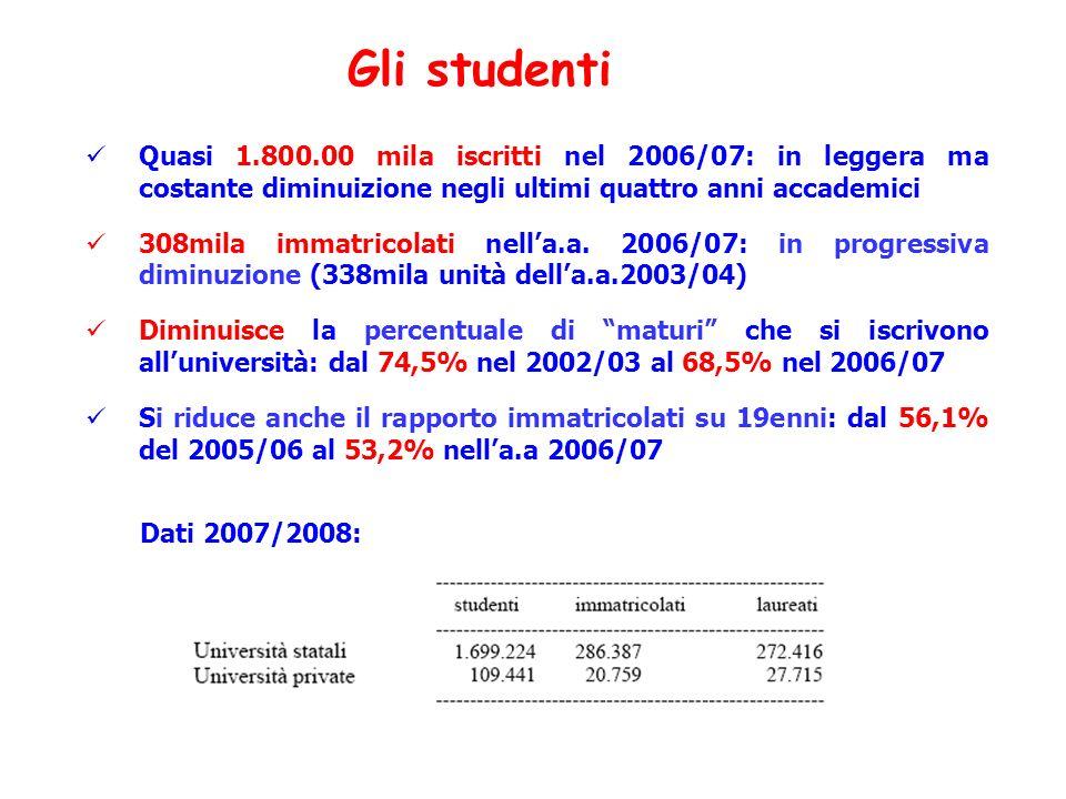Quasi 1.800.00 mila iscritti nel 2006/07: in leggera ma costante diminuizione negli ultimi quattro anni accademici 308mila immatricolati nella.a. 2006
