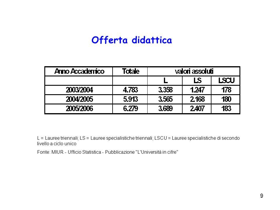 9 Offerta didattica L = Lauree triennali; LS = Lauree specialistiche triennali; LSCU = Lauree specialistiche di secondo livello a ciclo unico Fonte: M