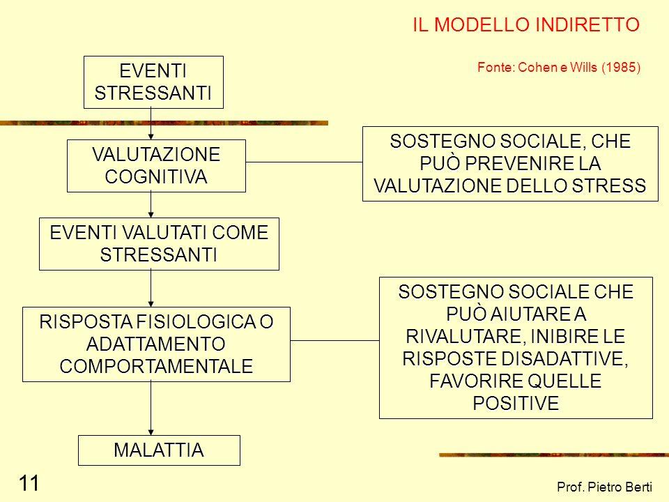 Prof. Pietro Berti 11 IL MODELLO INDIRETTO Fonte: Cohen e Wills (1985) EVENTI STRESSANTI VALUTAZIONE COGNITIVA SOSTEGNO SOCIALE, CHE PUÒ PREVENIRE LA