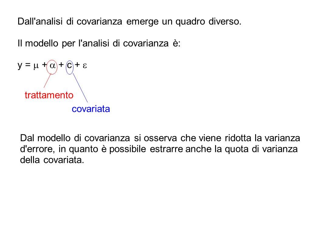 Dall'analisi di covarianza emerge un quadro diverso. Il modello per l'analisi di covarianza è: y = + + c + trattamento covariata Dal modello di covari