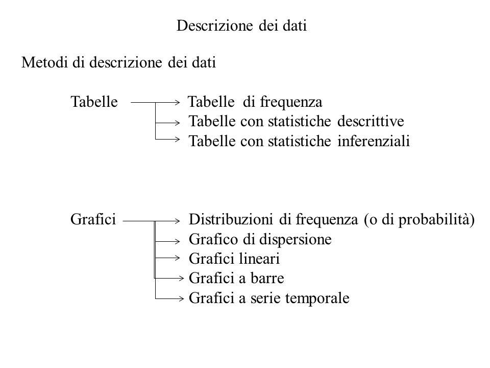 Descrizione dei dati Metodi di descrizione dei dati Tabelle Tabelle di frequenza Tabelle con statistiche descrittive Tabelle con statistiche inferenzi