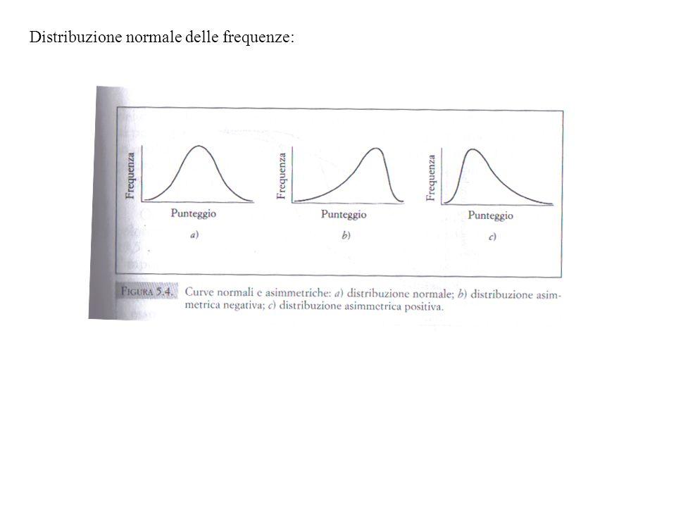 Distribuzione normale delle frequenze: