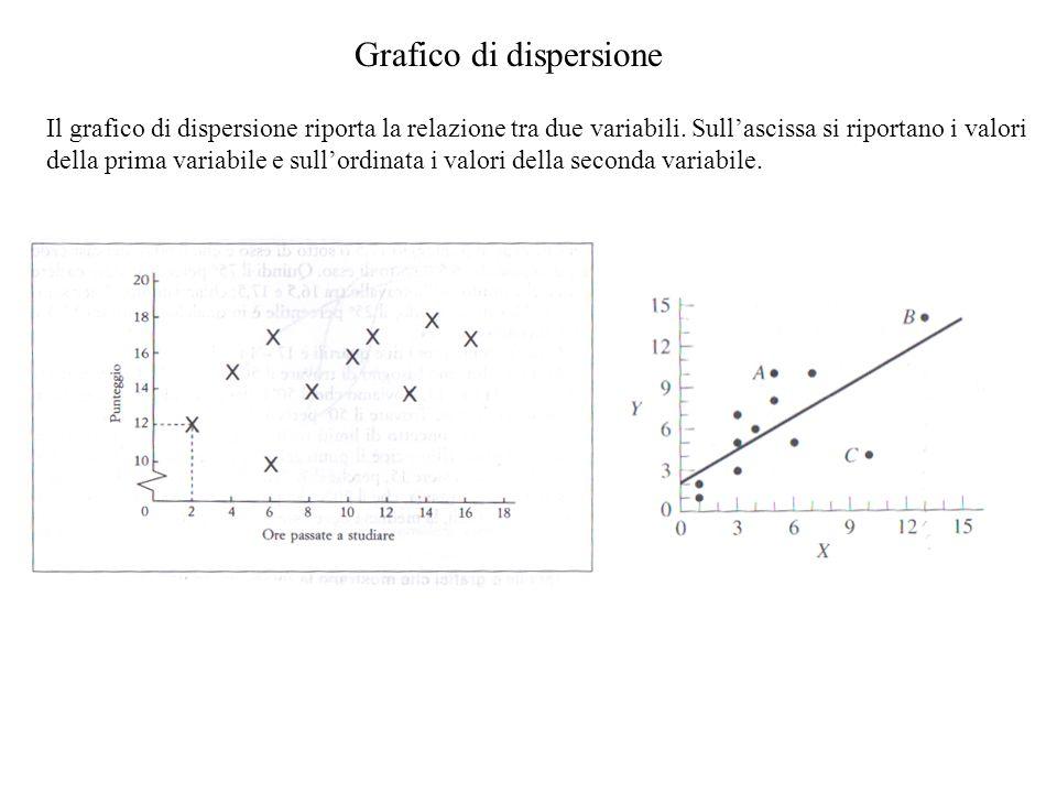 Grafico di dispersione Il grafico di dispersione riporta la relazione tra due variabili. Sullascissa si riportano i valori della prima variabile e sul