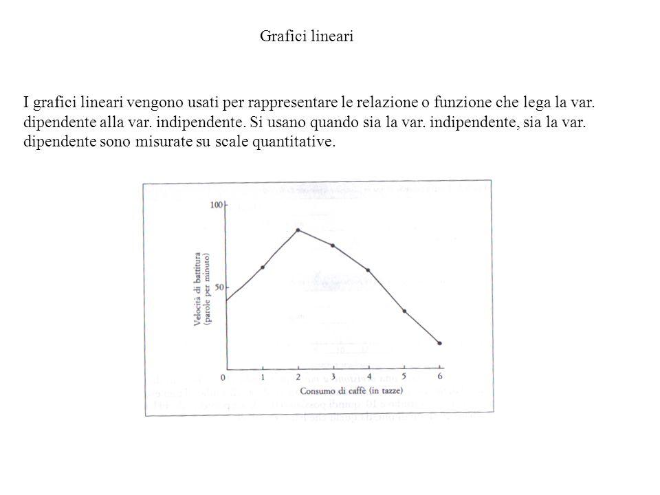 Grafici lineari I grafici lineari vengono usati per rappresentare le relazione o funzione che lega la var. dipendente alla var. indipendente. Si usano