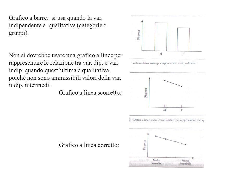 Grafico a barre: si usa quando la var. indipendente è qualitativa (categorie o gruppi). Non si dovrebbe usare una grafico a linee per rappresentare le