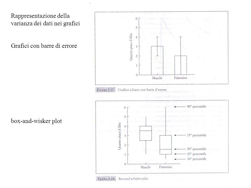 Rappresentazione della varianza dei dati nei grafici Grafici con barre di errore box-and-wisker plot