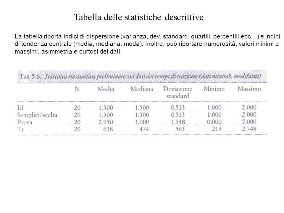 Tabella delle statistiche descrittive La tabella riporta indici di dispersione (varianza, dev. standard, quartili, percentili,ecc…) e indici di tenden