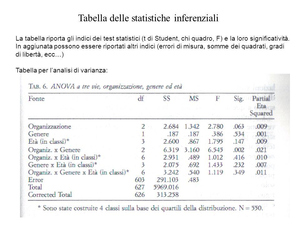 Tabella delle statistiche inferenziali La tabella riporta gli indici dei test statistici (t di Student, chi quadro, F) e la loro significatività. In a