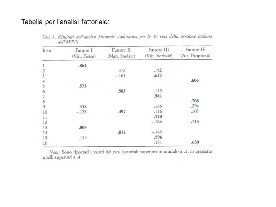 Tabella per lanalisi fattoriale: