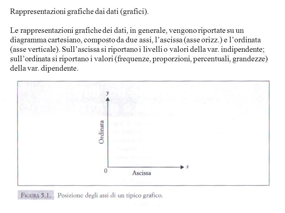 Rappresentazioni grafiche dai dati (grafici). Le rappresentazioni grafiche dei dati, in generale, vengono riportate su un diagramma cartesiano, compos