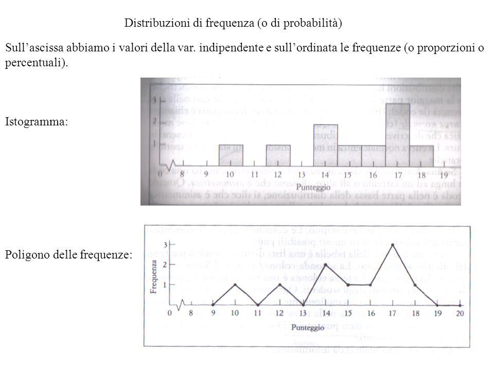 Distribuzioni di frequenza (o di probabilità) Sullascissa abbiamo i valori della var. indipendente e sullordinata le frequenze (o proporzioni o percen