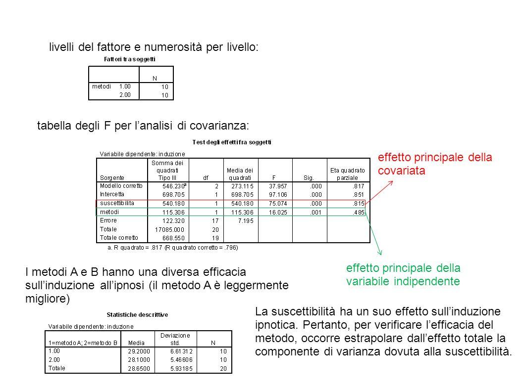 livelli del fattore e numerosità per livello: tabella degli F per lanalisi di covarianza: effetto principale della covariata effetto principale della