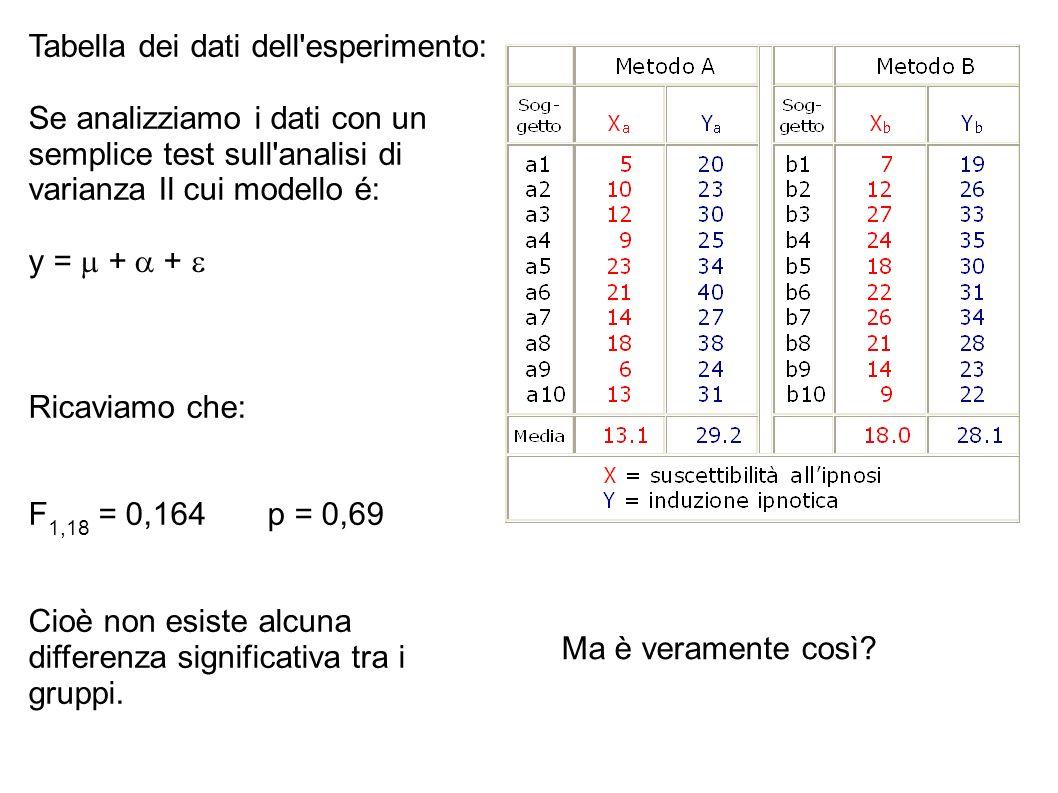 Tabella dei dati dell'esperimento: Se analizziamo i dati con un semplice test sull'analisi di varianza Il cui modello é: y = + + Ricaviamo che: F 1,18
