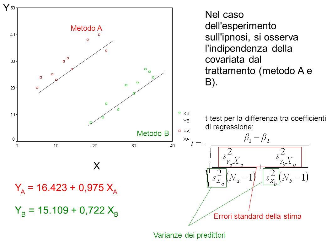 X Y Nel caso dell'esperimento sull'ipnosi, si osserva l'indipendenza della covariata dal trattamento (metodo A e B). Metodo A Metodo B Y A = 16.423 +