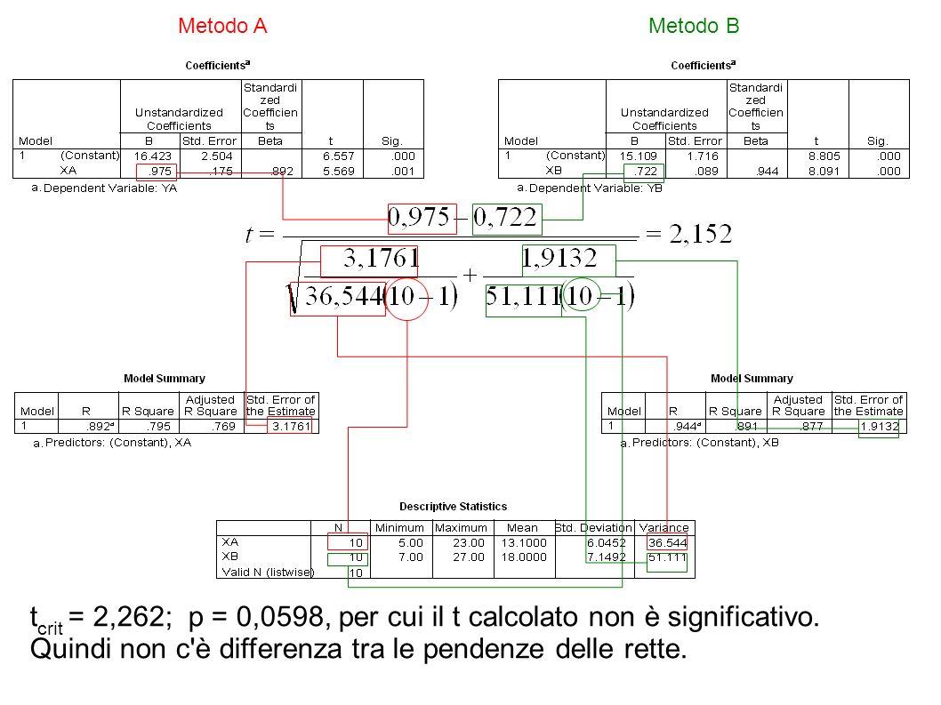 Metodo AMetodo B t crit = 2,262; p = 0,0598, per cui il t calcolato non è significativo. Quindi non c'è differenza tra le pendenze delle rette.