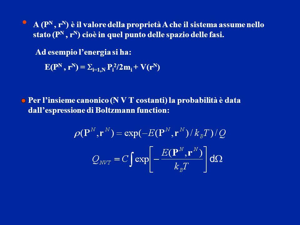 Ipotesi Ergodica In meccanica statistica il valore di una proprietà A è quindi ottenuto come media sullinsieme, per calcolare la quale dobbiamo conoscere la probabilita che il sistema sia in un certo stato (P N, r N ) Alternativamente possiamo propagare un singolo sistema nello spazio delle fasi e ottenere il valore di A come media temporale: L ipotesi ergodica stabilisce che: o meglio, visto che di necessita dobbiamo usare un tempo finito:
