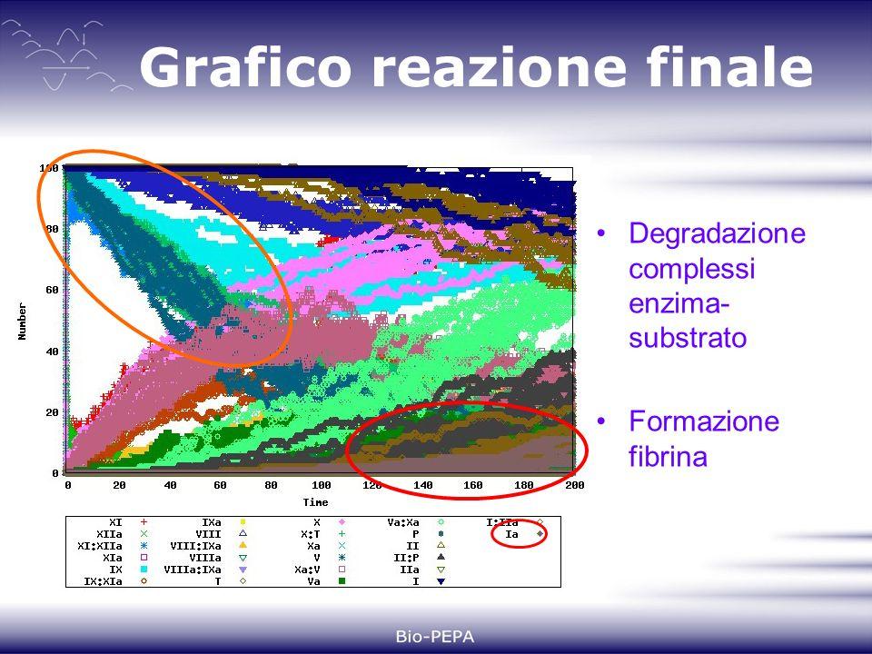 Grafico reazione finale Degradazione complessi enzima- substrato Formazione fibrina
