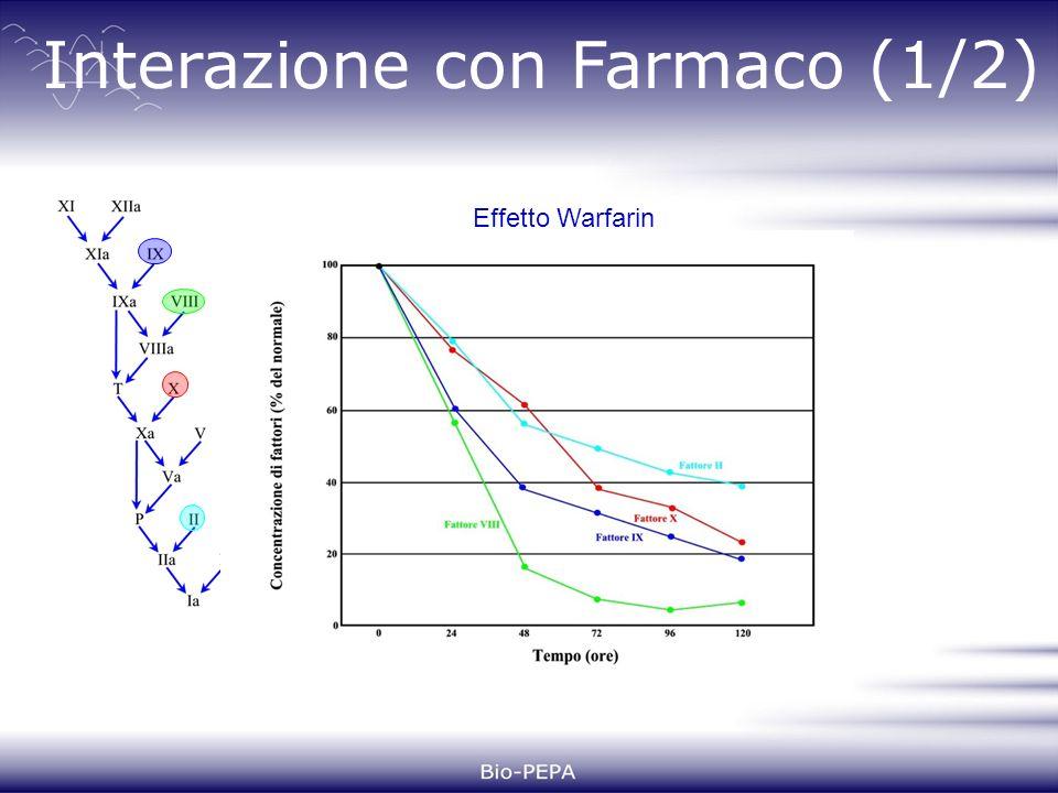 Interazione con Farmaco (1/2) Effetto Warfarin