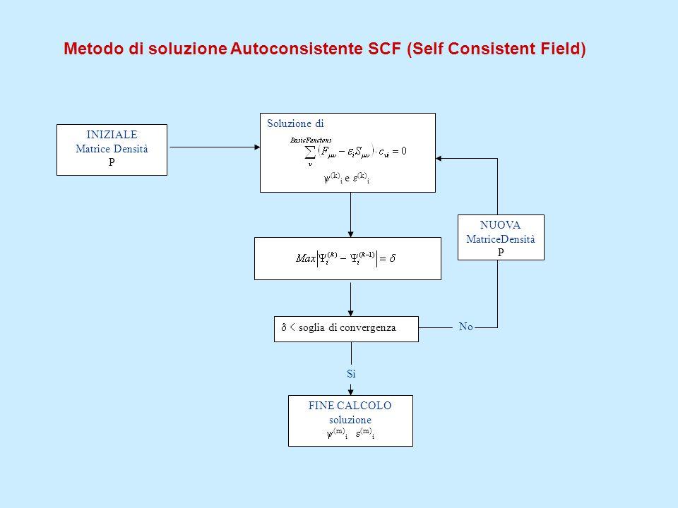 Metodo di soluzione Autoconsistente SCF (Self Consistent Field) INIZIALE Matrice Densità P Soluzione di (k) i e (k) i soglia di convergenza No NUOVA M