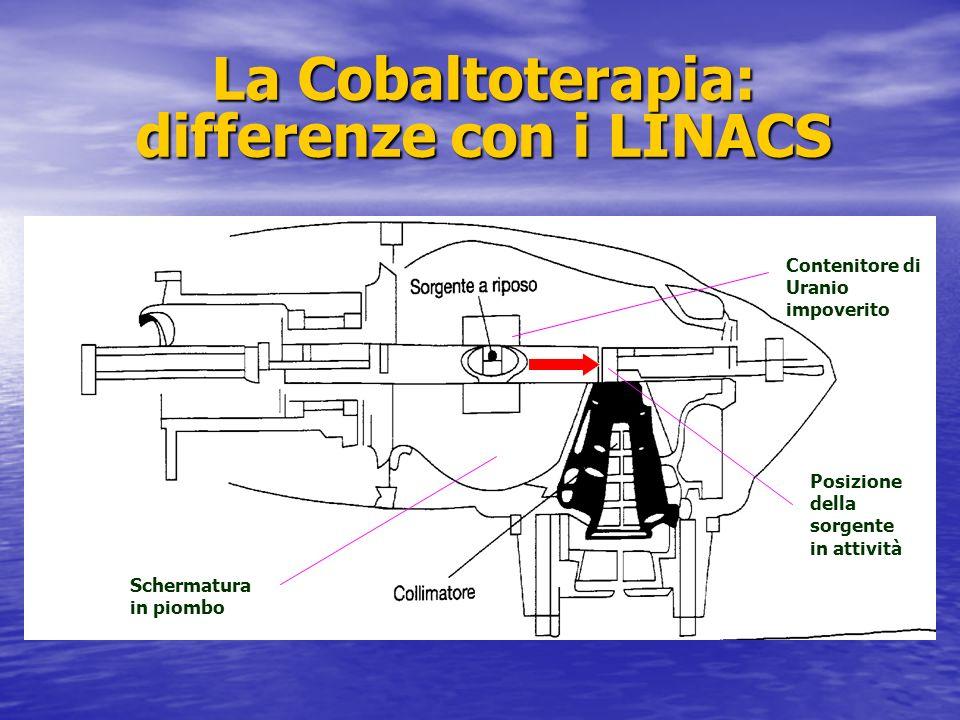 La Cobaltoterapia: differenze con i LINACS Contenitore di Uranio impoverito Schermatura in piombo Posizione della sorgente in attività
