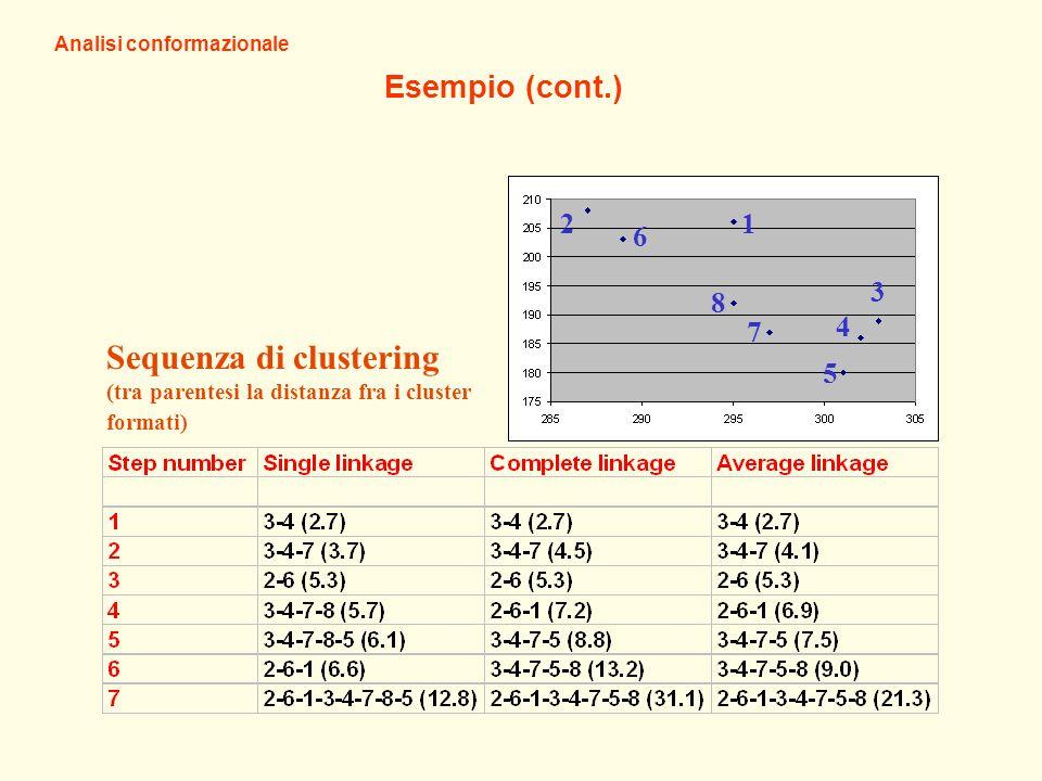 Esempio (cont.) Analisi conformazionale Sequenza di clustering (tra parentesi la distanza fra i cluster formati) 12 6 8 7 5 4 3