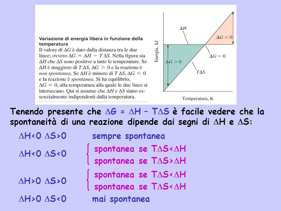 N n n n n n Tenendo presente che G = H – T S è facile vedere che la spontaneità di una reazione dipende dai segni di H e S: H 0 sempre spontanea H<0 S