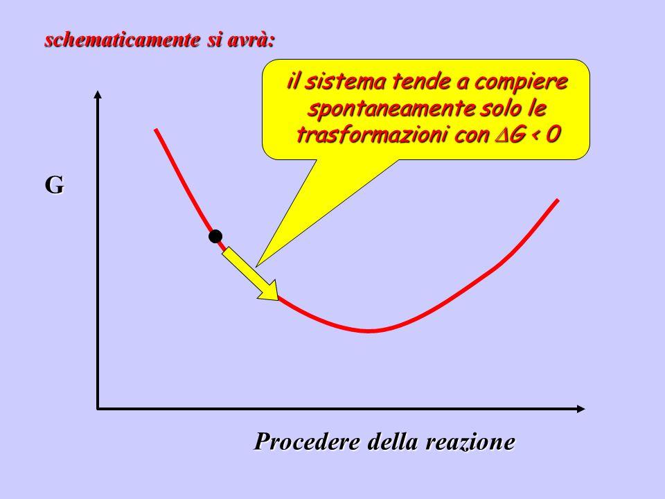G Procedere della reazione schematicamente si avrà: il sistema tende a compiere spontaneamente solo le trasformazioni con G < 0