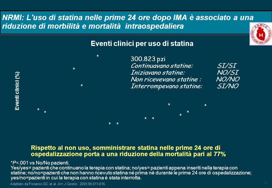 14 NRMI: L'uso di statina nelle prime 24 ore dopo IMA è associato a una riduzione di morbilità e mortalità intraospedaliera Adattato da Fonarow GC et