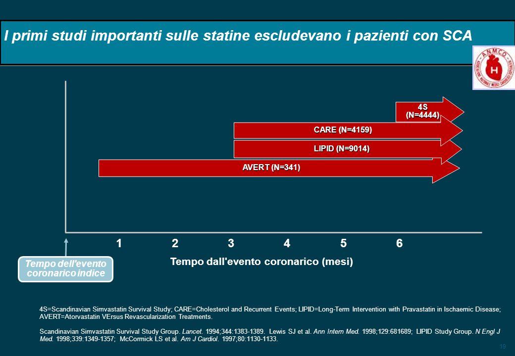 19 AVERT (N=341) I primi studi importanti sulle statine escludevano i pazienti con SCA 4S (N=4444) 4S=Scandinavian Simvastatin Survival Study; CARE=Ch