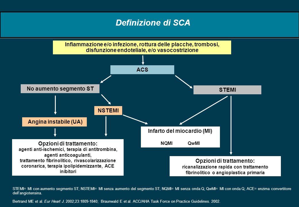 Definizione di SCA ACSNo aumento segmento STSTEMI Angina instabile (UA)NSTEMI Infarto del miocardio (MI) NQMIQwMI Infiammazione e/o infezione, rottura