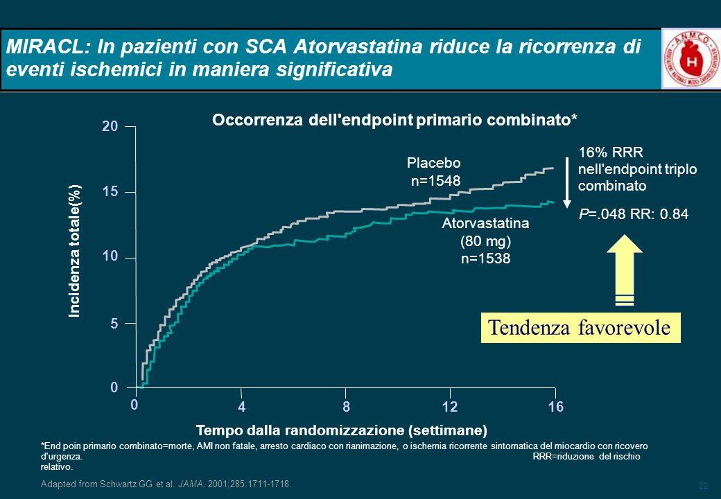 22 MIRACL: In pazienti con SCA Atorvastatina riduce la ricorrenza di eventi ischemici in maniera significativa P=.048 RR: 0.84 20 15 10 5 0 Placebo n=