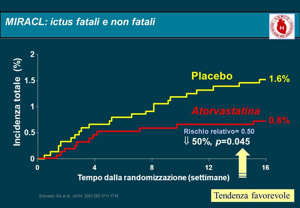 23 0 0.5 1 1.5 2 0 48 1216 Tempo dalla randomizzazione (settimane) Incidenza totale (%) Rischio relativo= 0.50 50%, p=0.045 Atorvastatina Placebo 1.6%