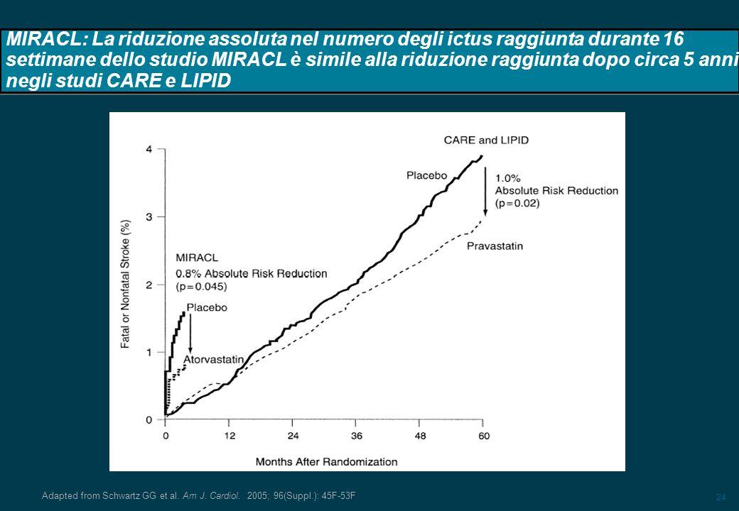 24 MIRACL: La riduzione assoluta nel numero degli ictus raggiunta durante 16 settimane dello studio MIRACL è simile alla riduzione raggiunta dopo circ