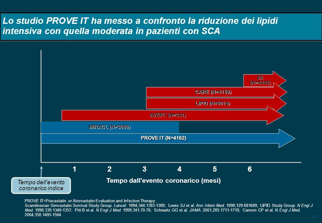 27 Lo studio PROVE IT ha messo a confronto la riduzione dei lipidi intensiva con quella moderata in pazienti con SCA 4S (N=4444) CARE (N=4159) LIPID (
