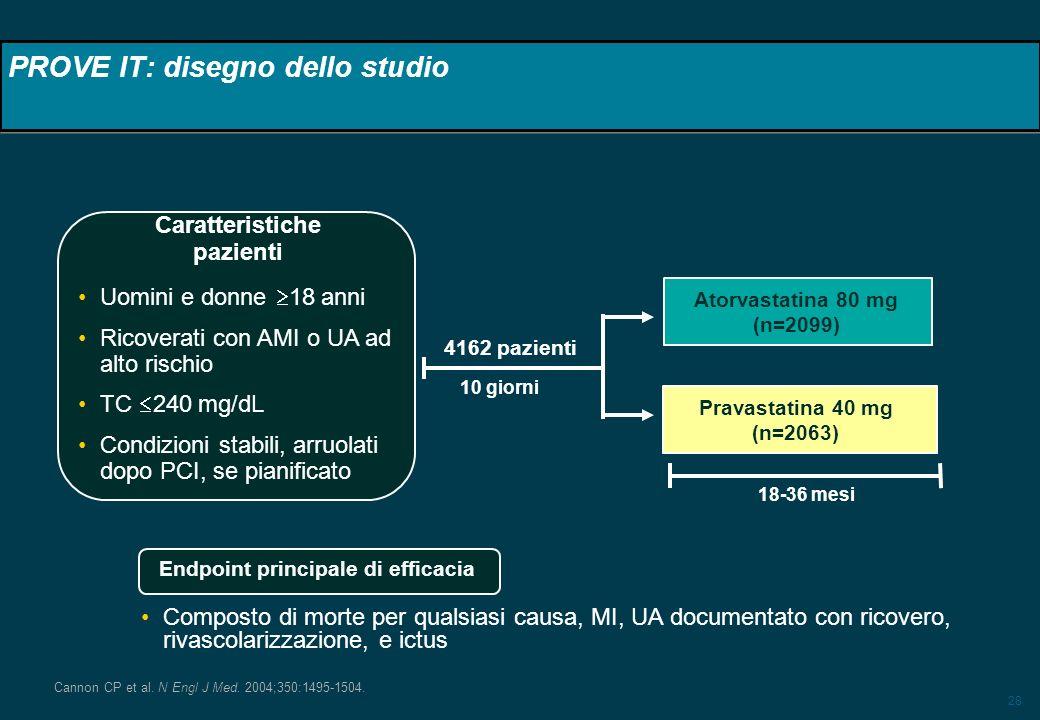 28 4162 pazienti Uomini e donne 18 anni Ricoverati con AMI o UA ad alto rischio TC 240 mg/dL Condizioni stabili, arruolati dopo PCI, se pianificato At