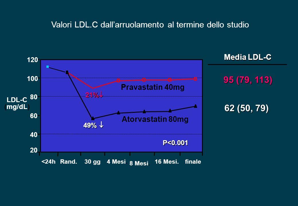 Valori LDL.C dallarruolamento al termine dello studio LDL-C (mg/dL) 20 40 60 80 100 120 Rand.30 gg4 Mesi. 8 Mesi. 16 Mesi.finale Pravastatin 40mg Ator