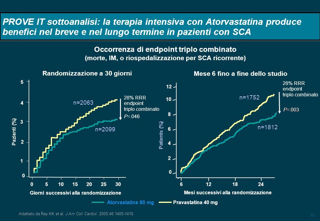 32 PROVE IT sottoanalisi: la terapia intensiva con Atorvastatina produce benefici nel breve e nel lungo termine in pazienti con SCA Adattato da Ray KK