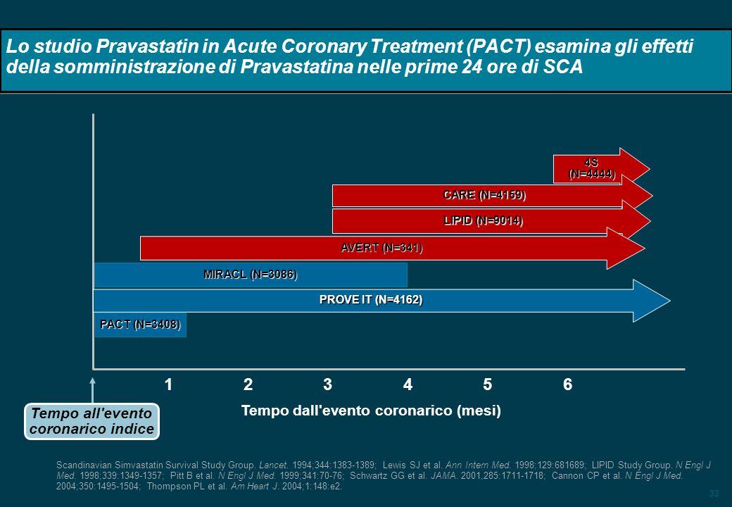 33 Lo studio Pravastatin in Acute Coronary Treatment (PACT) esamina gli effetti della somministrazione di Pravastatina nelle prime 24 ore di SCA 4S (N