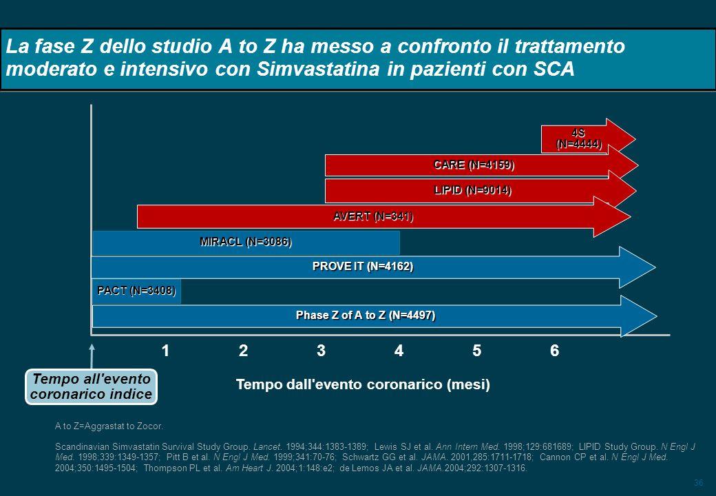36 La fase Z dello studio A to Z ha messo a confronto il trattamento moderato e intensivo con Simvastatina in pazienti con SCA 4S (N=4444) CARE (N=415