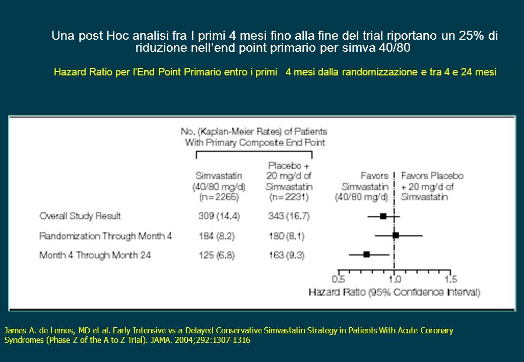Una post Hoc analisi fra I primi 4 mesi fino alla fine del trial riportano un 25% di riduzione nellend point primario per simva 40/80 Hazard Ratio per
