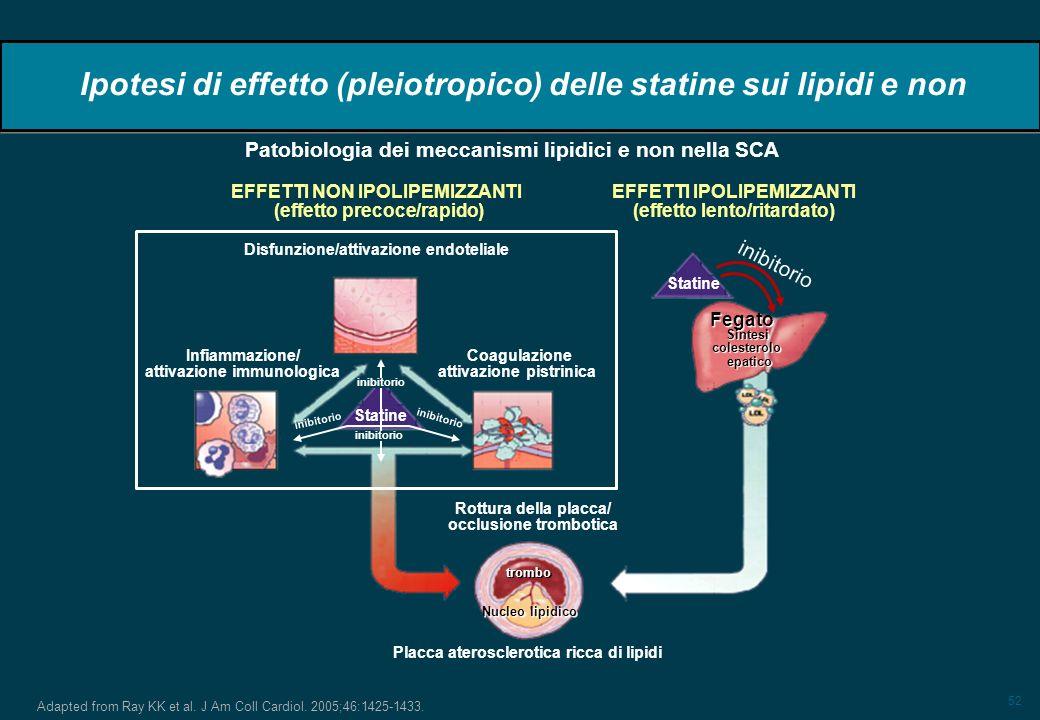 52 Adapted from Ray KK et al. J Am Coll Cardiol. 2005;46:1425-1433. Ipotesi di effetto (pleiotropico) delle statine sui lipidi e non Patobiologia dei