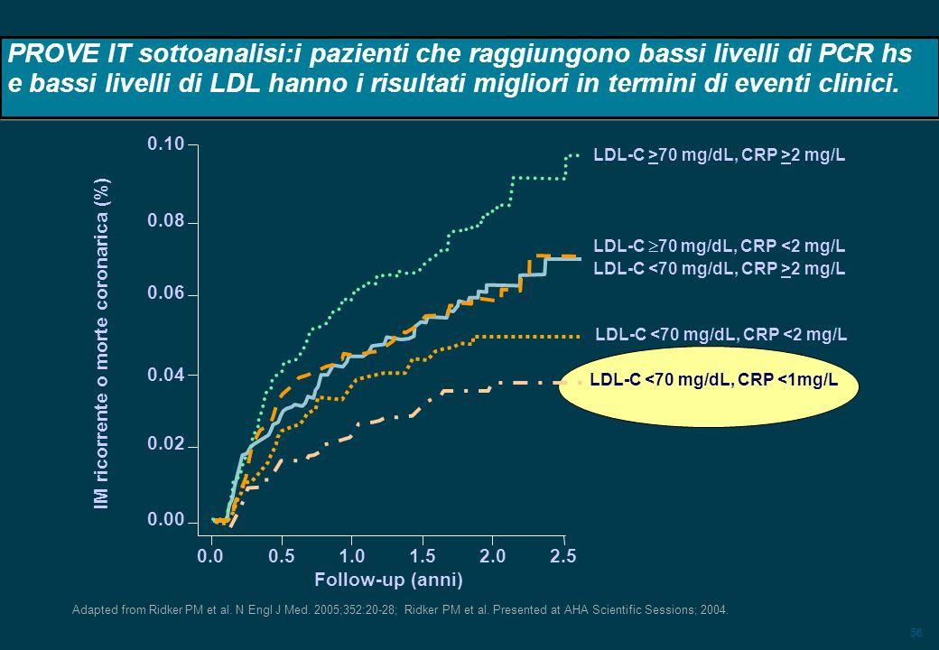 56 IM ricorrente o morte coronarica (%) PROVE IT sottoanalisi:i pazienti che raggiungono bassi livelli di PCR hs e bassi livelli di LDL hanno i risult