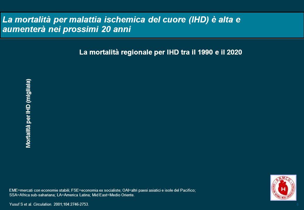 6 La mortalità per malattia ischemica del cuore (IHD) è alta e aumenterà nei prossimi 20 anni Mortalità per IHD (migliaia) EME=mercati con economie st