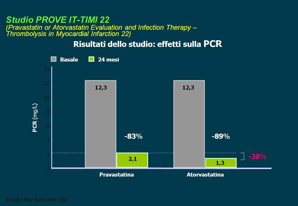 N Engl J Med April 2004; 350 Basale24 mesi 0 8 6 12 PCR (mg/L) 14 4 PravastatinaAtorvastatina 10 2 12,3 -83%-89% -38% 2,1 1,3 Risultati dello studio: