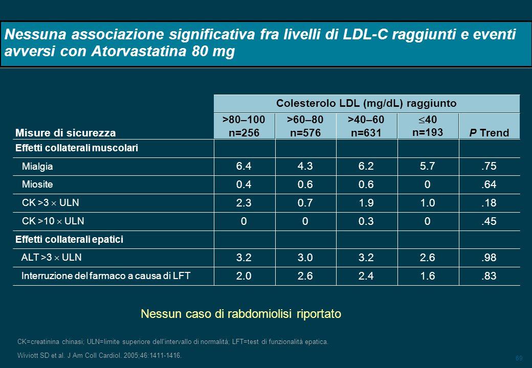 69 Nessuna associazione significativa fra livelli di LDL-C raggiunti e eventi avversi con Atorvastatina 80 mg CK=creatinina chinasi; ULN=limite superi