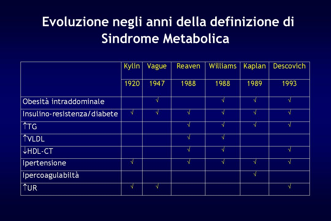 Effects of antihypertensive drugs on metabolic profile.