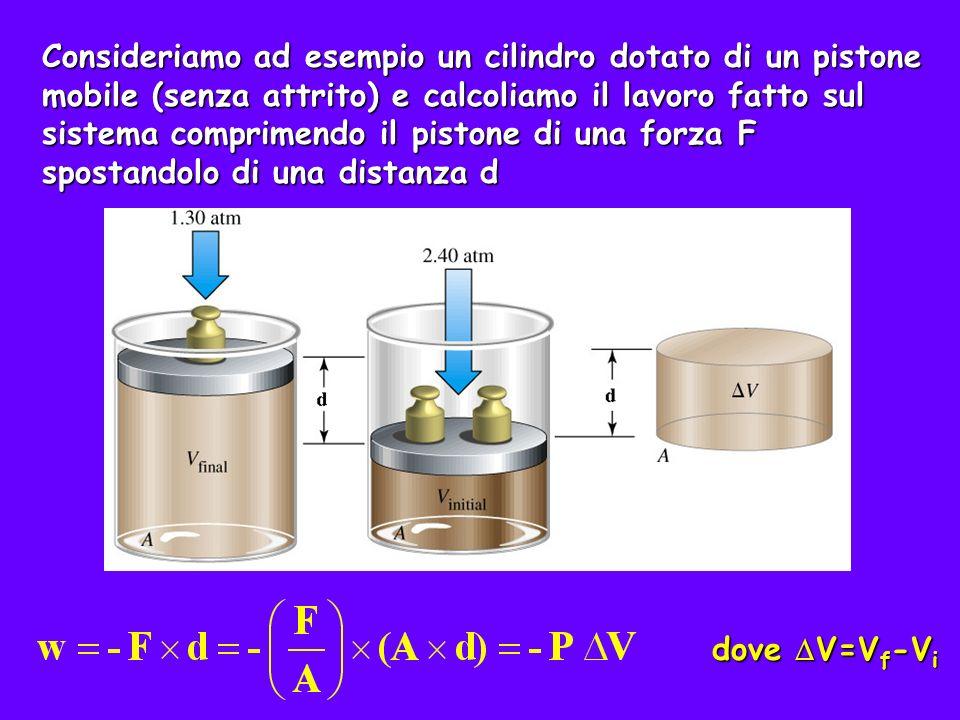Il segno negativo è necessario per rispettare la convenzione che il lavoro fatto sul sistema sia positivo tenendo conto che compressione V 0 lavoro fatto sul sistema espansione V>0 w 0 w<0 lavoro eseguito dal sistema e ricordando che V=V f -V i Se riportiamo in un grafico P in funzione di V, P V è l area sotto P(V).