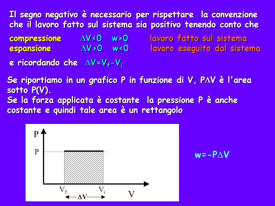 P V ViVi VfVf V In generale, se P varia con V bisogna ricorrere al concetto di integrale P V ViVi VfVf V PiPi V i Dividiamo V in N intervalli uguali V i per ogni intervallo w i =- P i V
