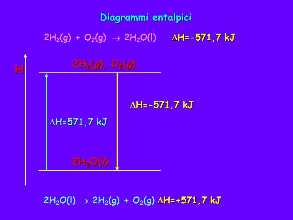 Il metodo usato per risolvere i problemi stechiometrici può essere usato per i problemi che implicano quantità di calore.