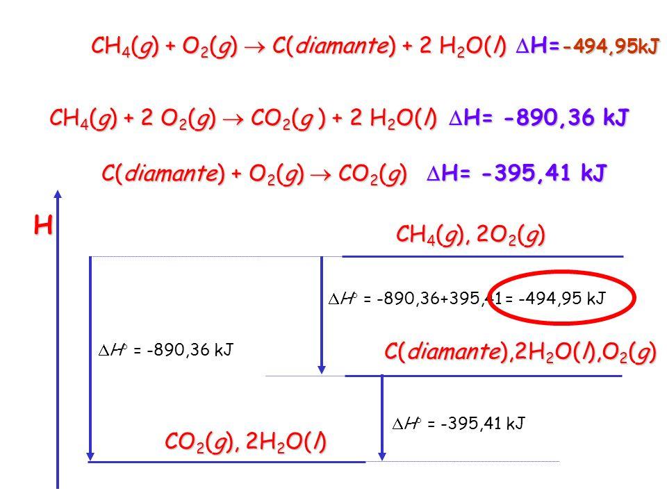 Esempio: Si può considerare che la reazione con H ignoto: H= .